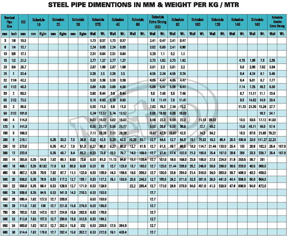 ... moreover PVC Schedule 40 Pipe Dimensions Chart. on pvc pipe home decor